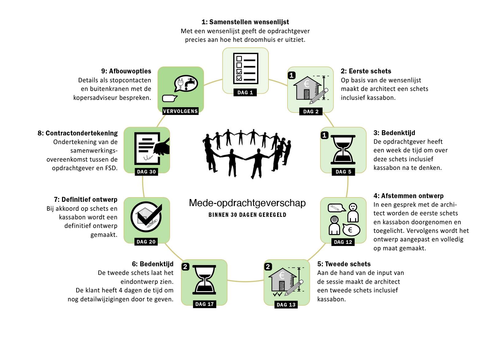 cirkel mede-opdrachtgeverschap